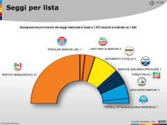La ripartizione dei seggi in Regione Marche - schema per lista (dati non ufficiali)